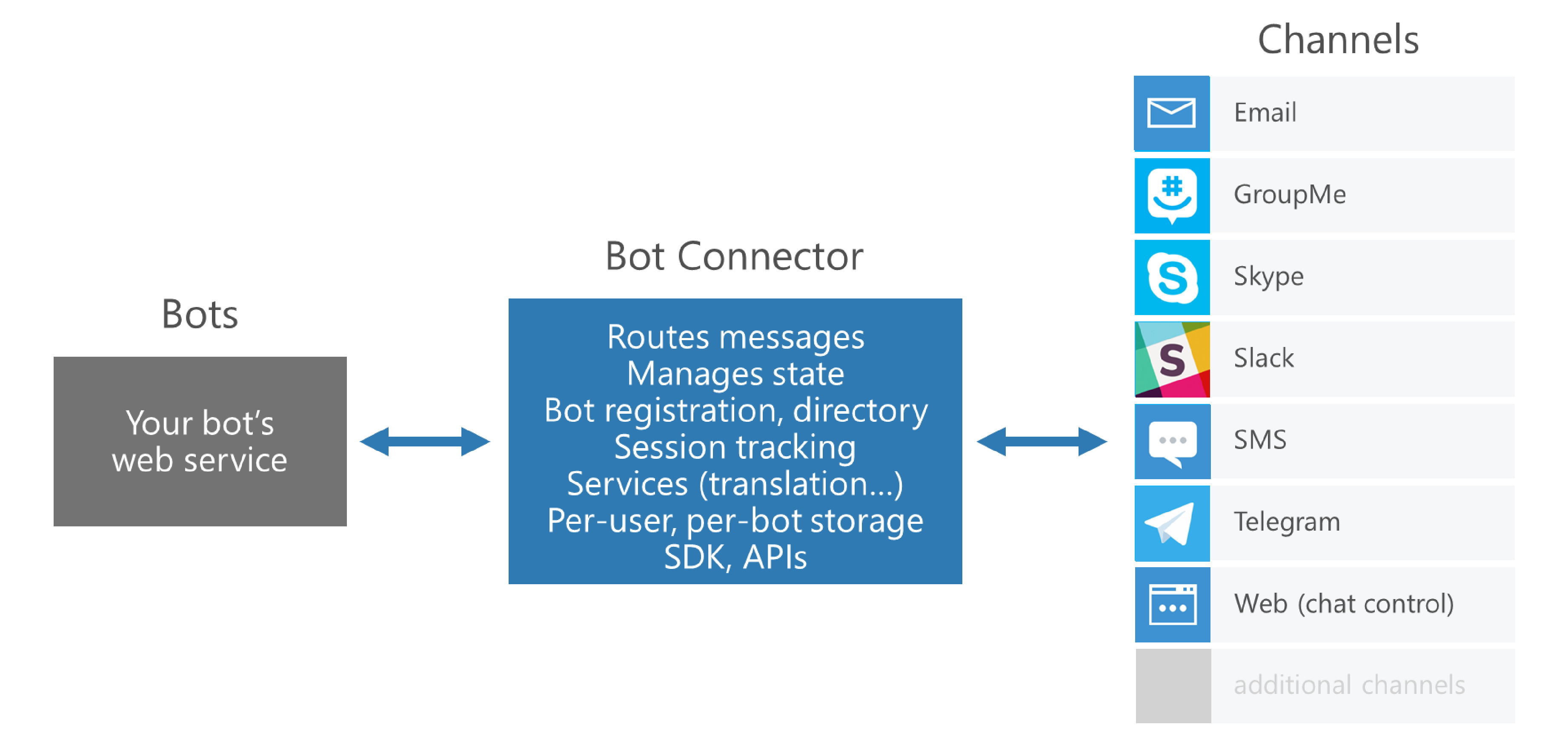 Running Microsoft Bot Framework In Azure Functions