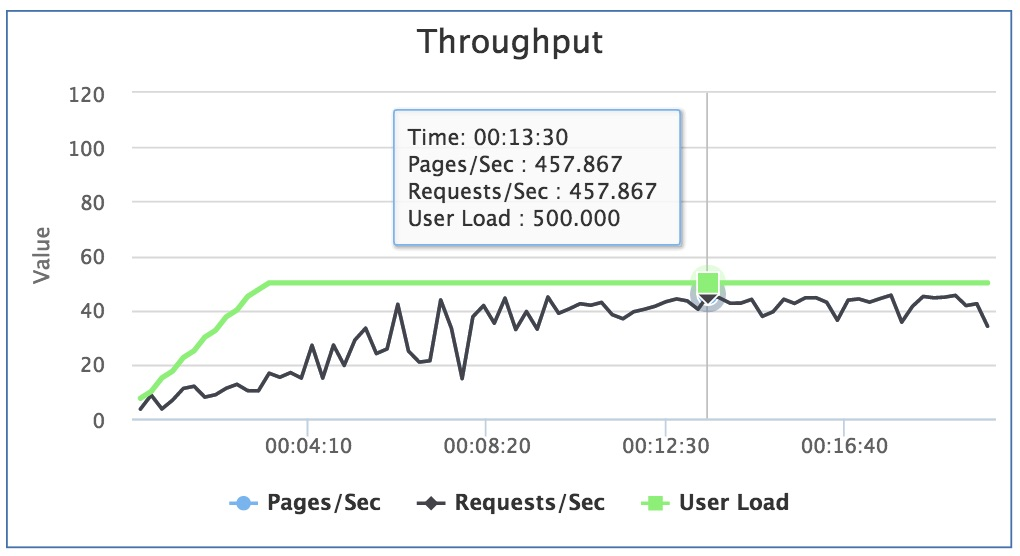 Scaling HTTP Azure Functions
