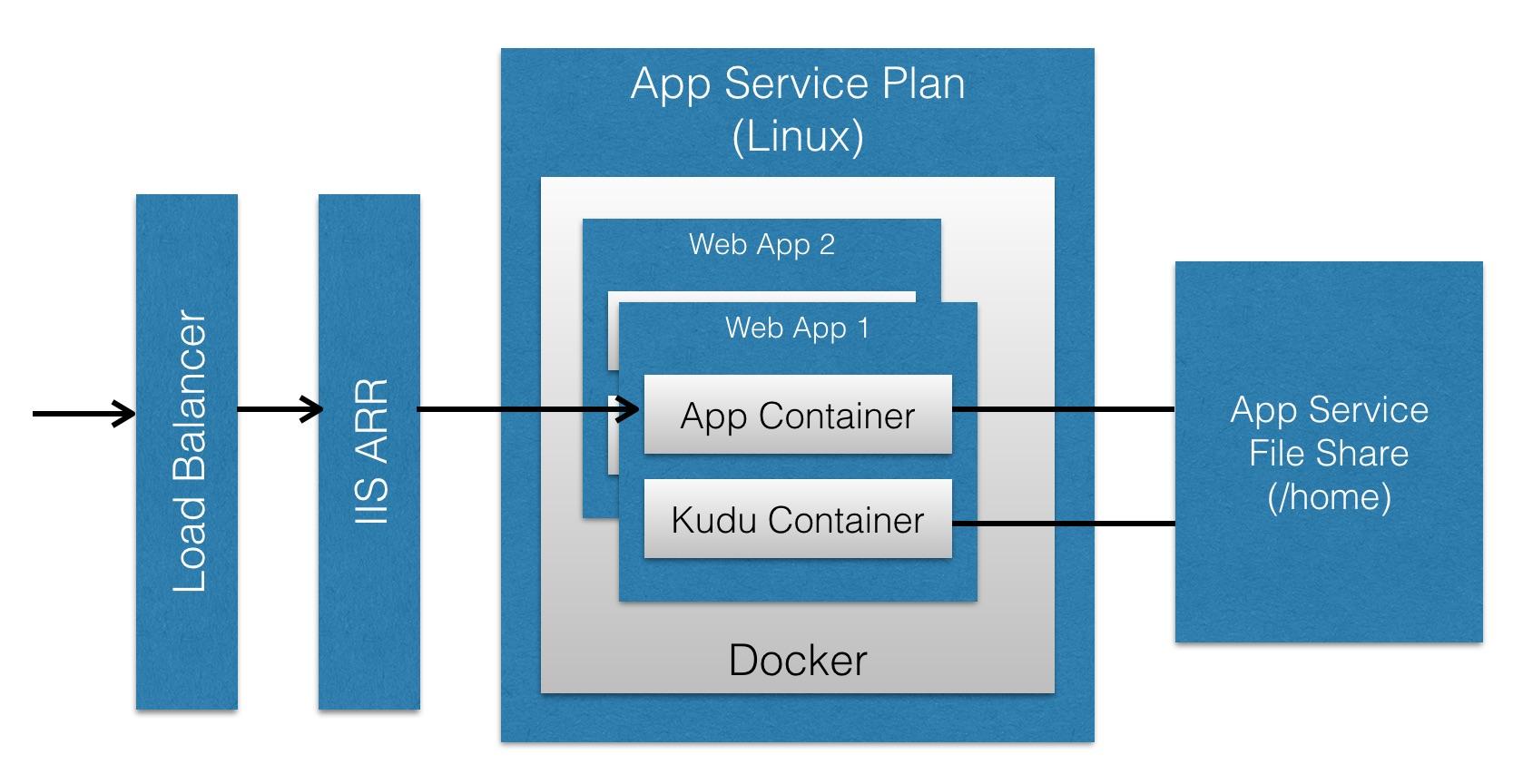 Hosting Jekyll on Azure App Service on Linux